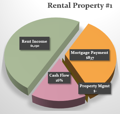 Pie Chart-Property#1-OCT-2015