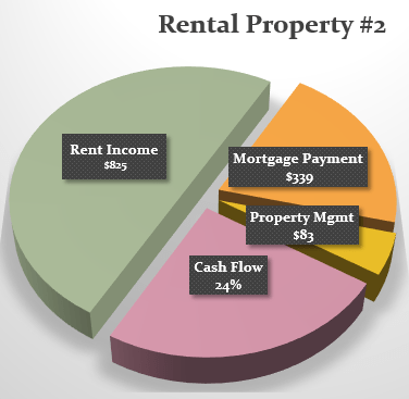 Pie Chart-Property#2-OCT-2015