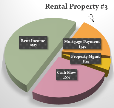 Pie Chart-Property#3-OCT-2015