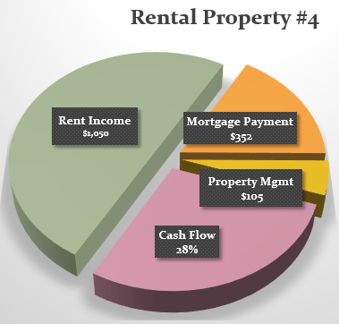 Pie Chart-Property#4-OCT-2015