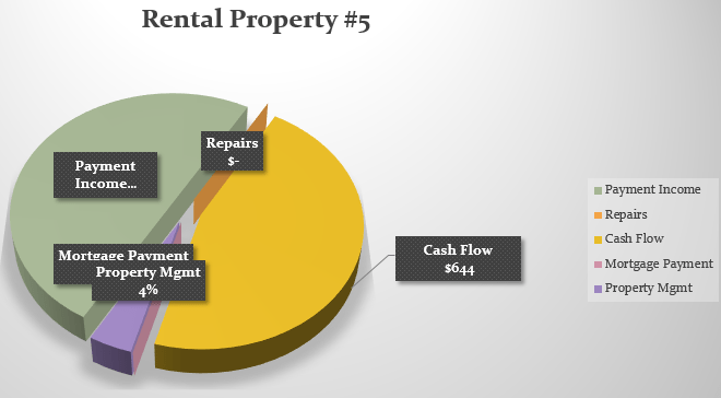 Pie Chart-Property#5-NOV-2015