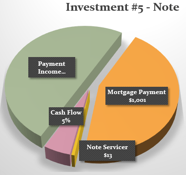 Pie Chart-Property#5-OCT-2015