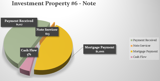 Pie Chart-Property#6-NOV-2015