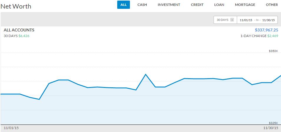 net worth november 2015