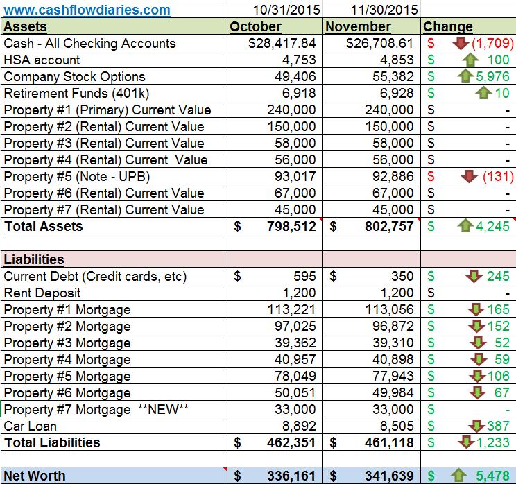 net worth spreadsheet November 2015