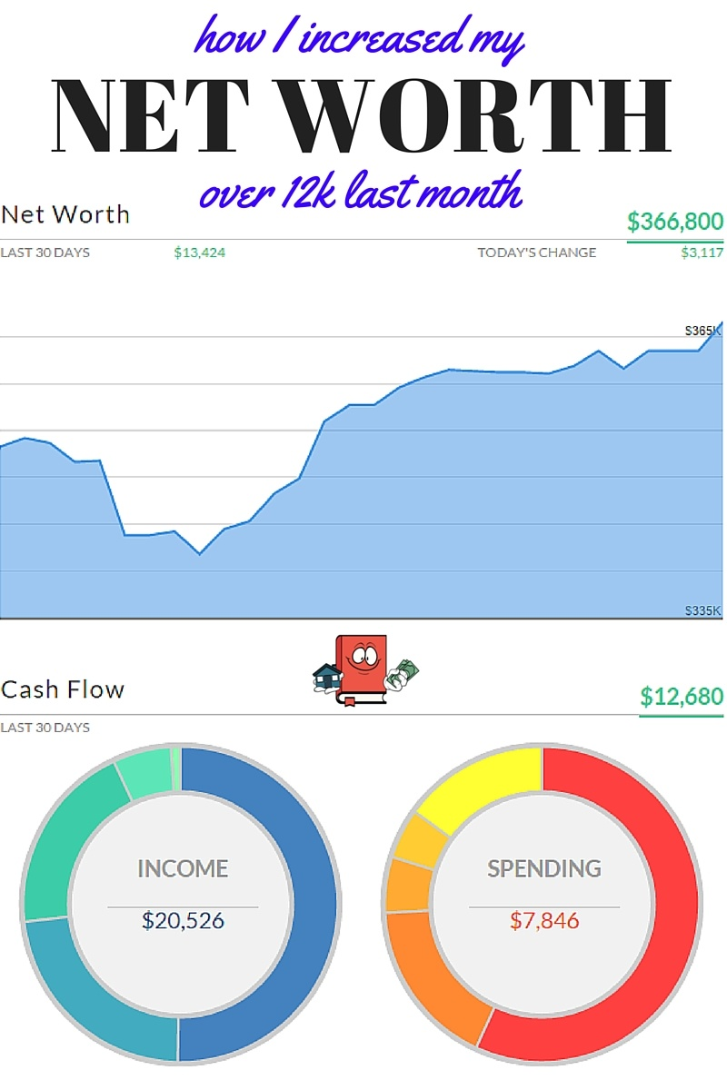 net worth update feb