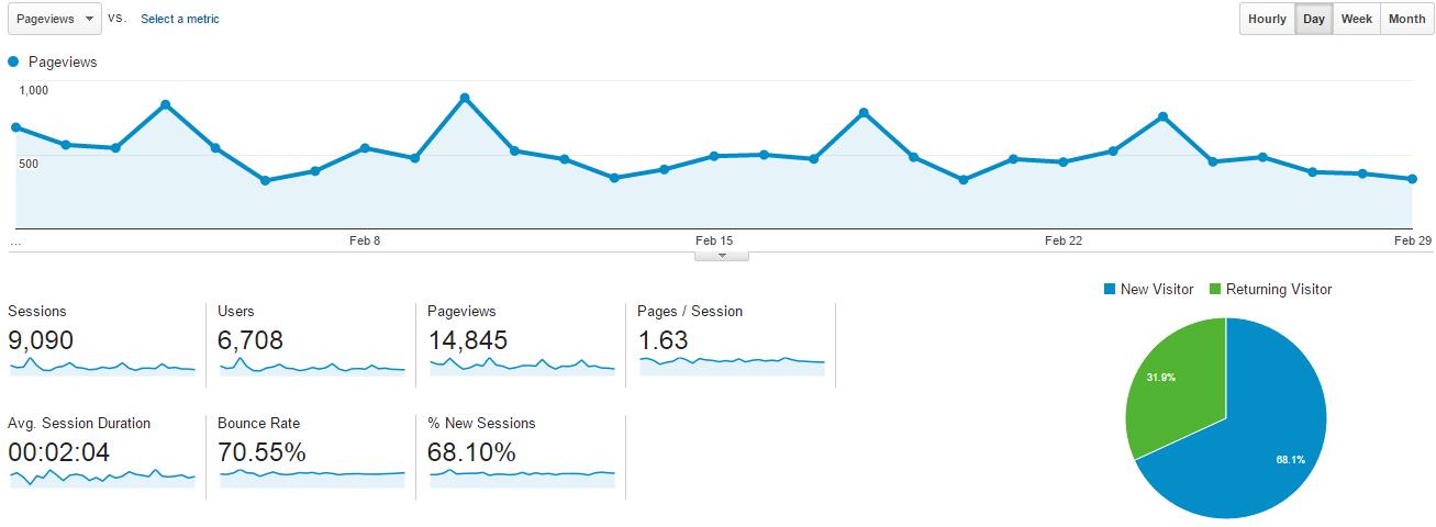 Blog and Income Stats