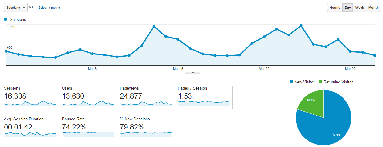 Blog and Income Stats march 2016