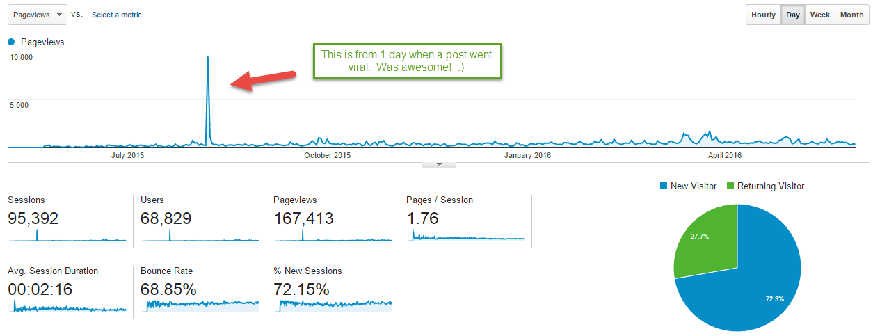 Blog page views traffic first year blogging