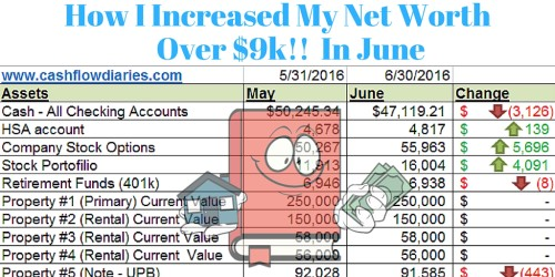 June 2016 Net Worth Update