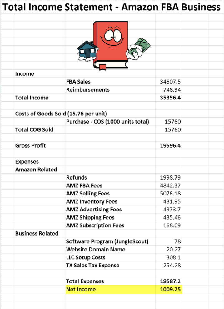 actual amazon FBA income stats
