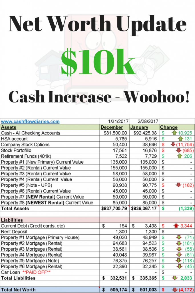 $10k cash increase