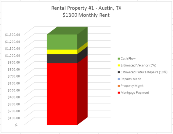Rental Property Passive Income Report