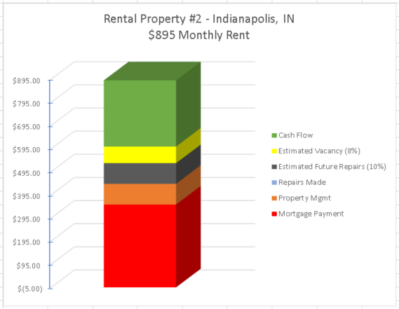 rental property cash flow made