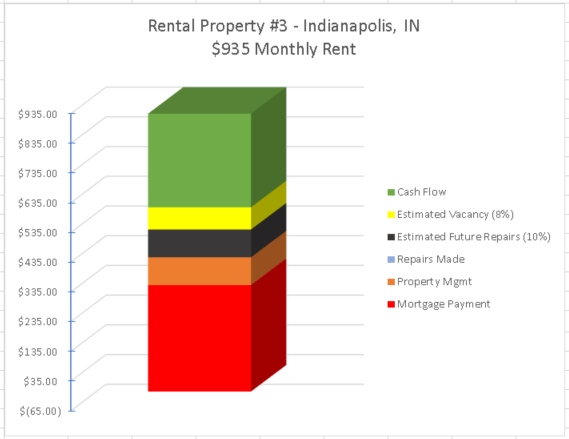 investment property passive income report