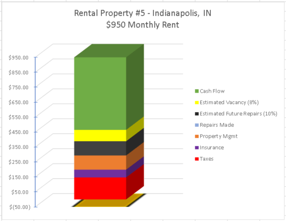 rental property cash flow passive income