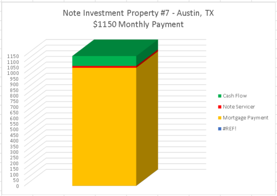real estate investment note
