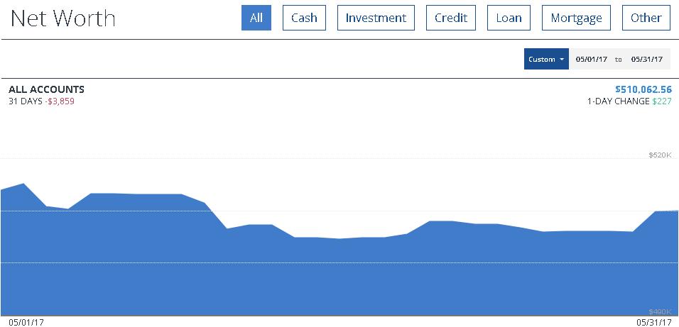 net worth May 2017