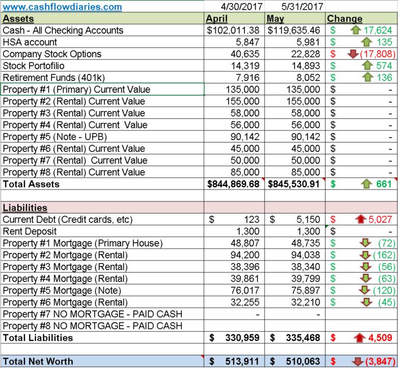 may 2017 net worth update