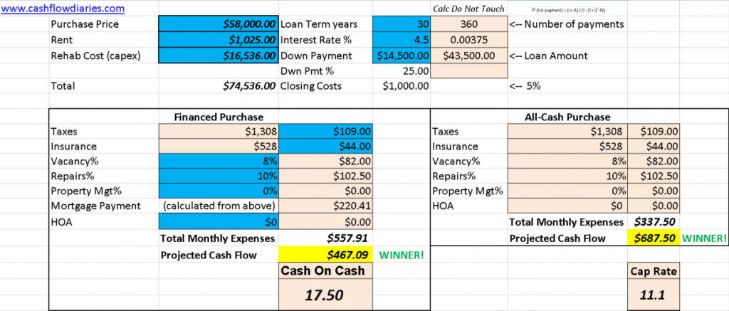 rental property #7 calculation and analysis