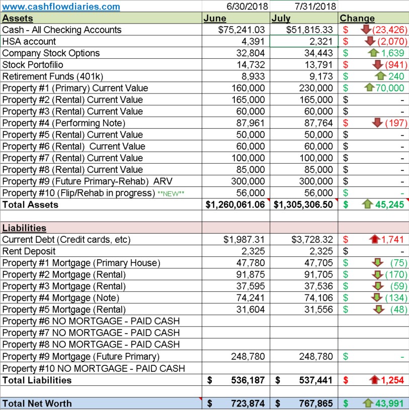 july 2018 net worth update cash flow diaries